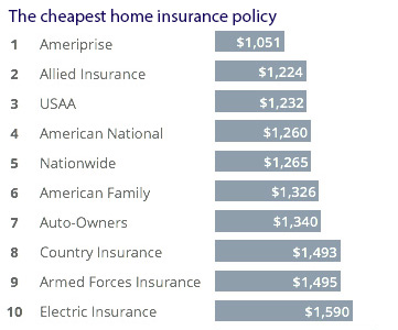Cheapest home insurance companies